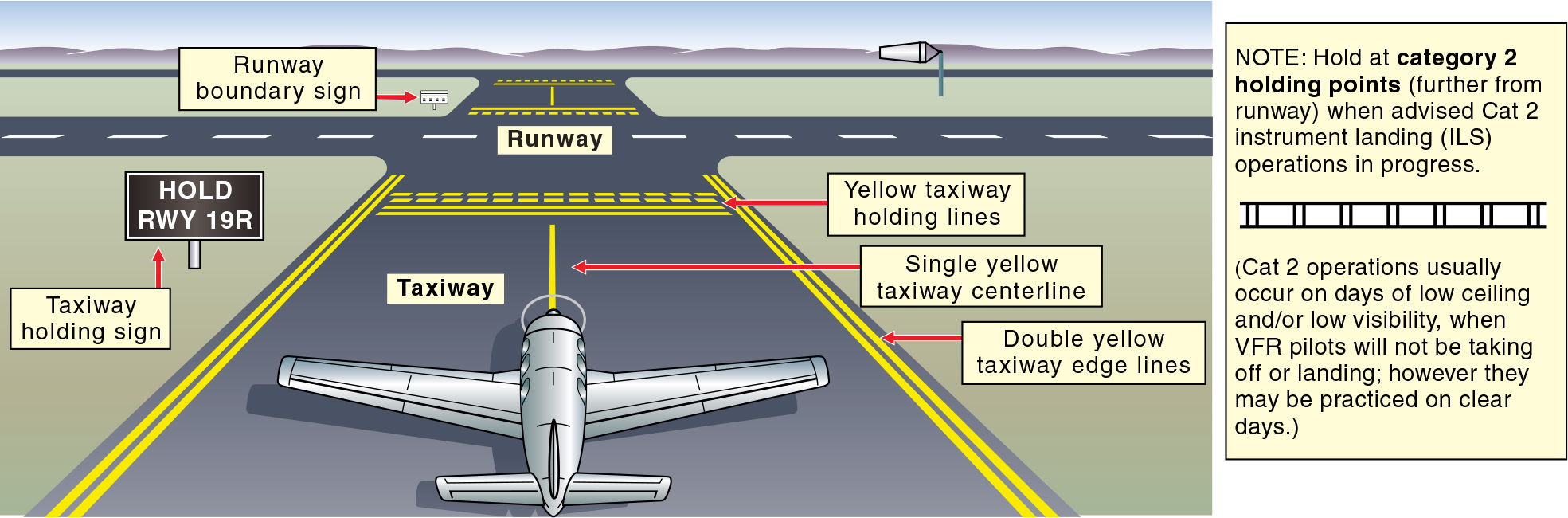 Taxiway markings are in yellow