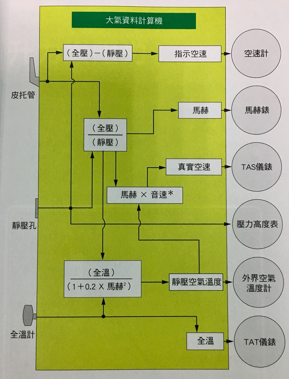 大氣資料計算機