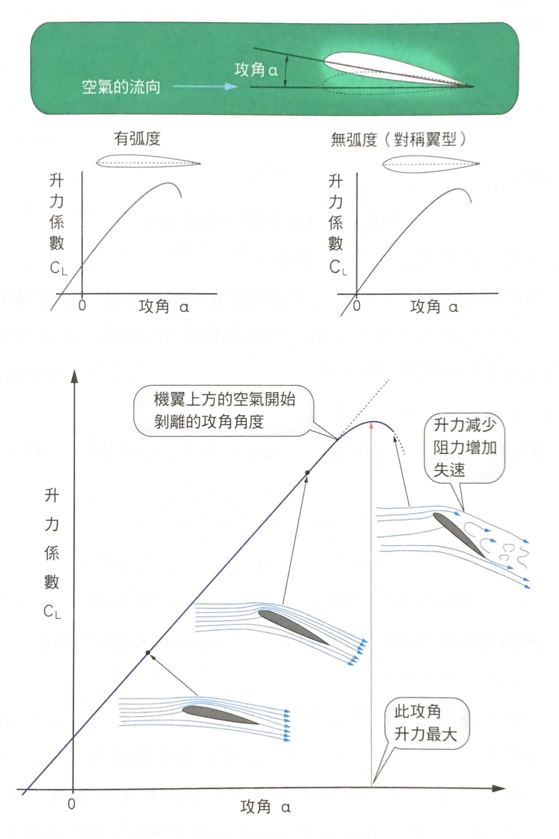 攻角與升力係數