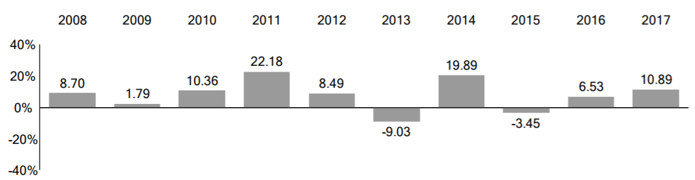 BLV年度報酬(Annual Total Returns)