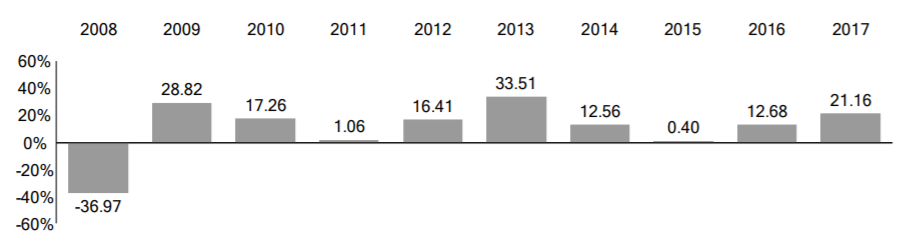 VTI年度報酬(Annual Total Returns)