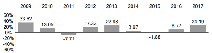VT年度報酬(Annual Total Returns)