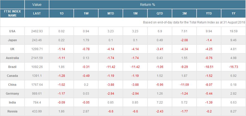 各國股市指數報酬