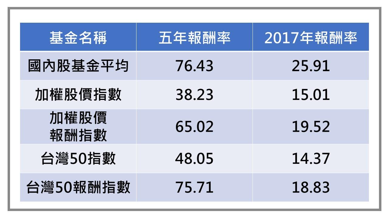 Photo of 2013年-2017年國內股票型共同基金評比