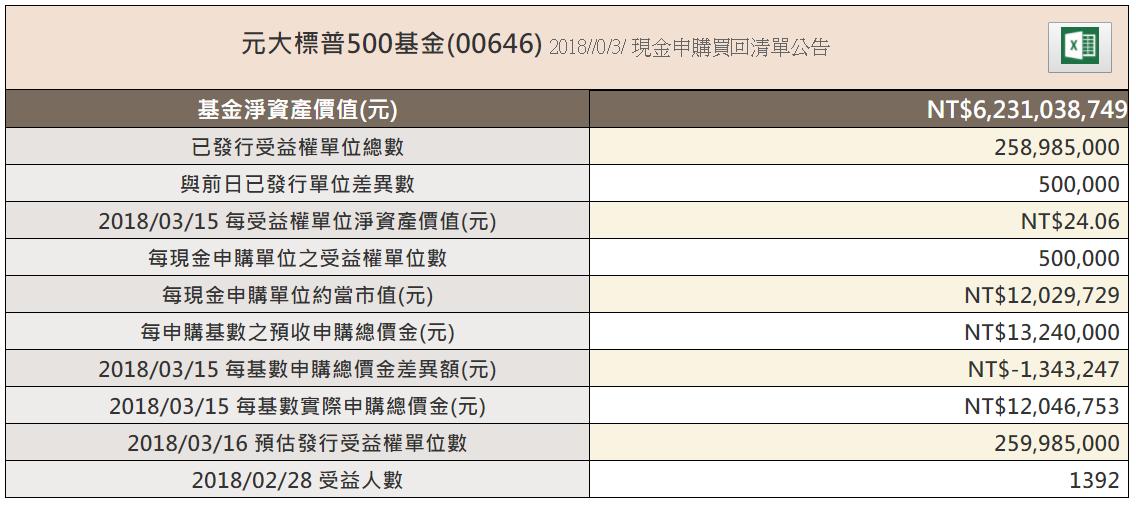 00646申購買回清單
