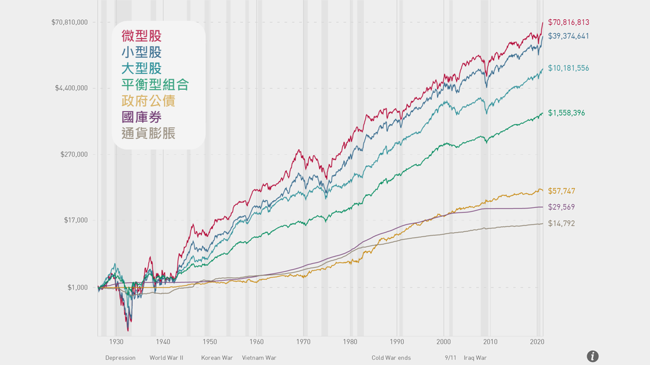 1929年到2020年各類資產的成長幅度,股票型的資產增長這百年來都能產生比債券、現金(國庫券),也是最好對抗通貨膨脹的資產