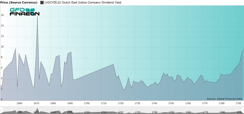 1650年至1795年荷蘭東印度股票股息收益率,資料來源:Global Financial Data