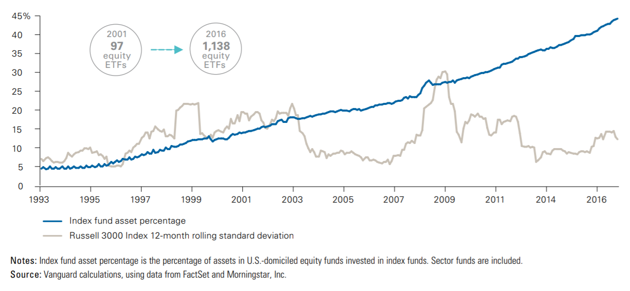 The growth of indexing and market volatility