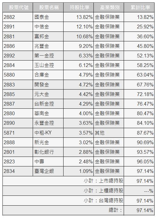 元大台灣金融ETF(0055)