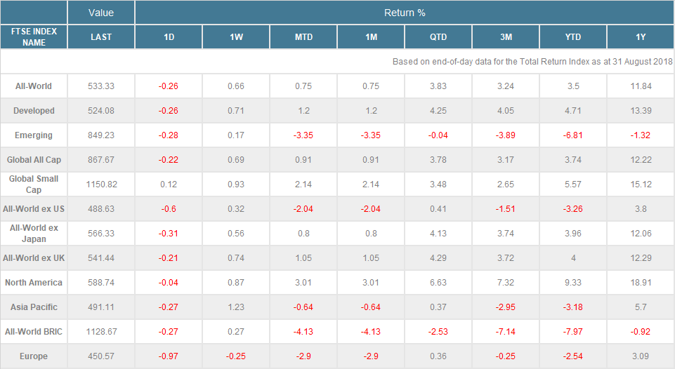 八月份各區域市場指數報酬