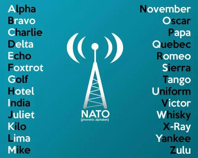 Photo of 國際無線電通話拼寫字母(NATO phonetic alphabet)練習