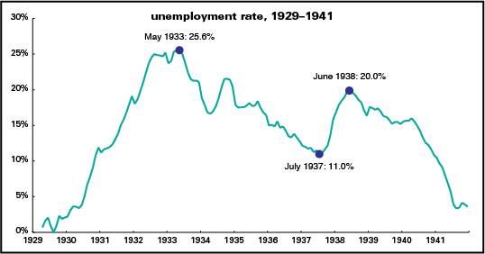 1929年-1941年美國失業率
