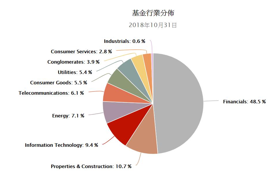 Photo of ETF實物申購買回實例:香港盈富基金(2800 HK,盈富 ETF)