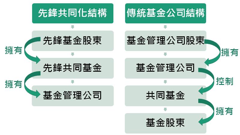 共同化所有權結構與傳統基金公司結構的差別